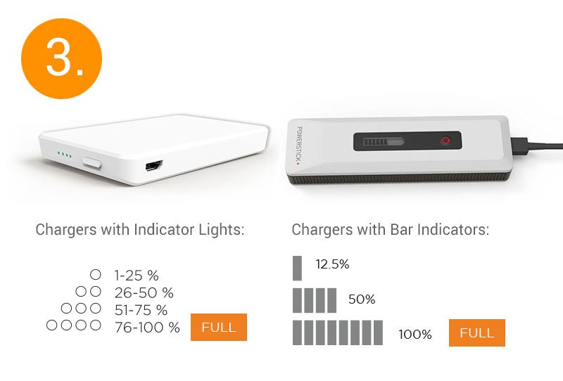 a battery status meter will indicate when the PowerStick.com charger is fully charged