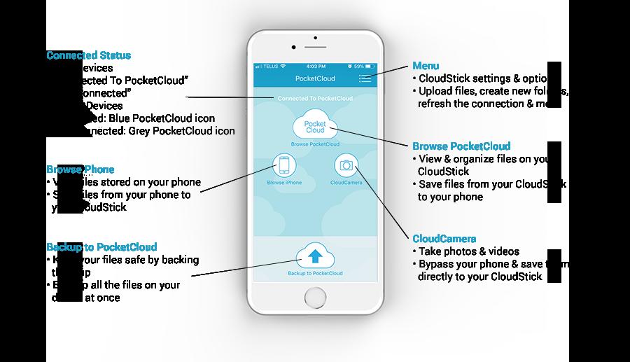 CloudStick App Diagram