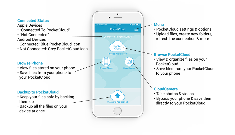 PocketCloud App Diagram