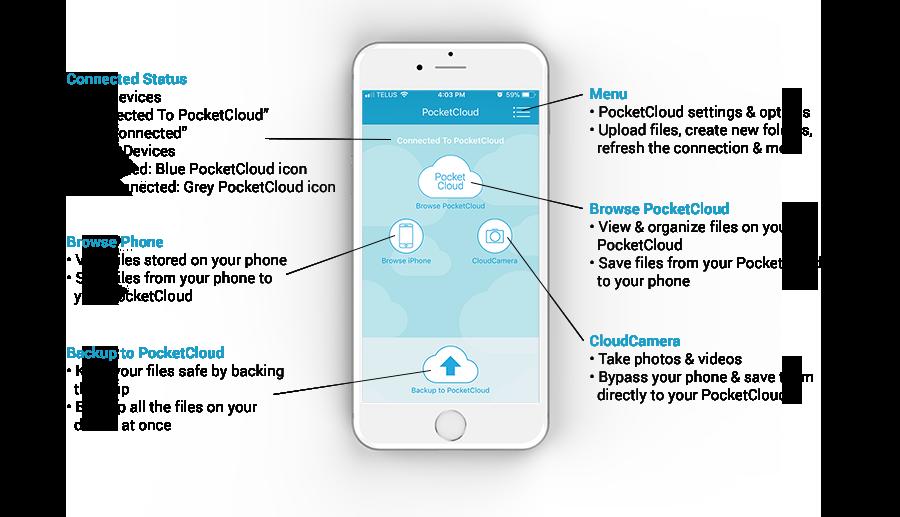 PocketCloud App Diagram