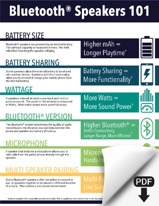 Bluetooth® Speakers 101